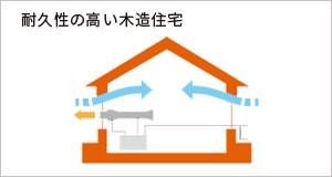 耐久性の高い木造住宅